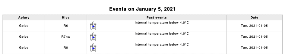 low temperature alerts inside the hive